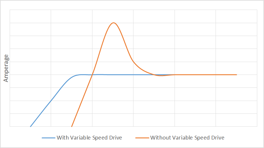 Variable Speed Drive Graph